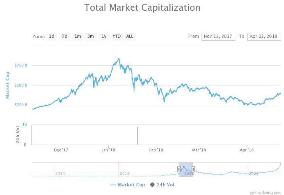Most először lépte á az 1000 milliárd dollárt a kriptók piaci kapitalizációja