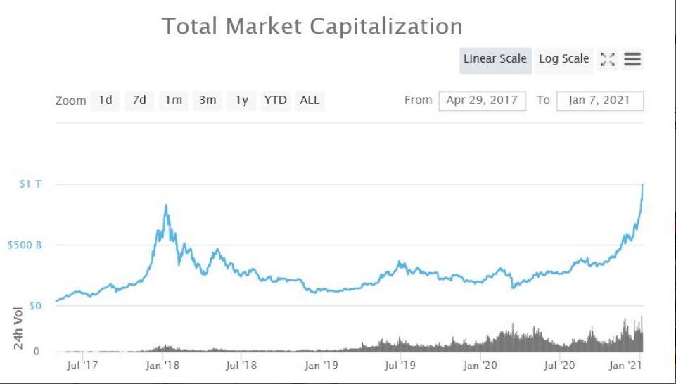 Capitalizarea pieţei criptomonedelor creşte la valoarea record de 2 trilioane de dolari