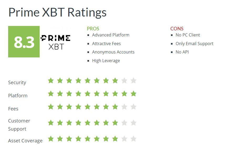 PrimeXBT vélemények leírás bitcoin és kriptovaluta kereskedés