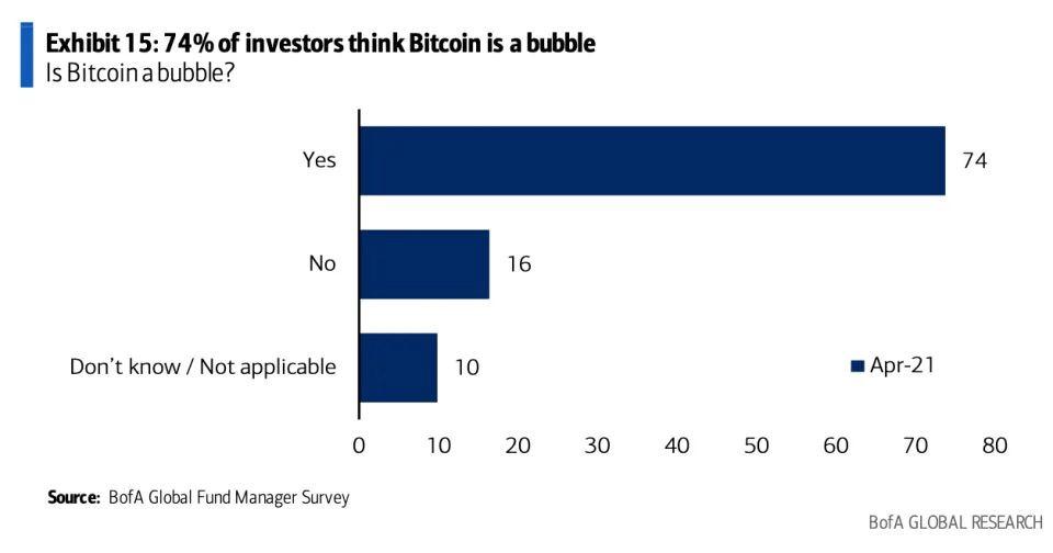 Felmérés A profi befektetők közel 75%-a lufinak tekinti a Bitcoint