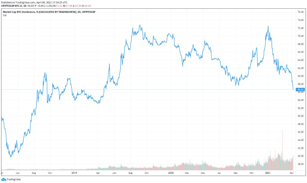 bitcoin dominancia mélyponton van altcoin szezon