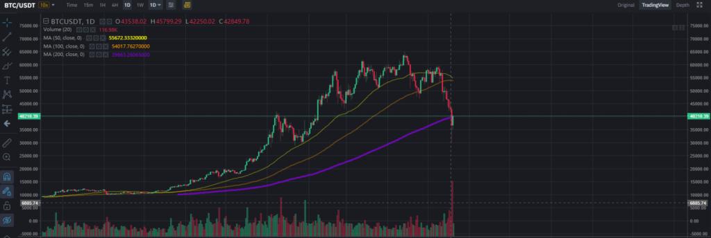száguld a bitcoin