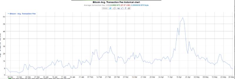 bitcoin és ethereum