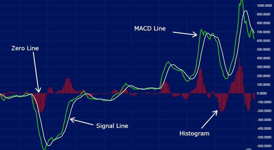 macd moving avarage convergence divergence