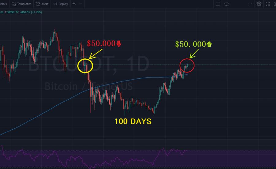 Bitcoin, din nou peste 50.000$ - I-au trebuit exact 100 de zile 100 nap bitcoin árfolyam 50000 dollár fölött kriptovaluta bitcoin kereskedés mycryptoption