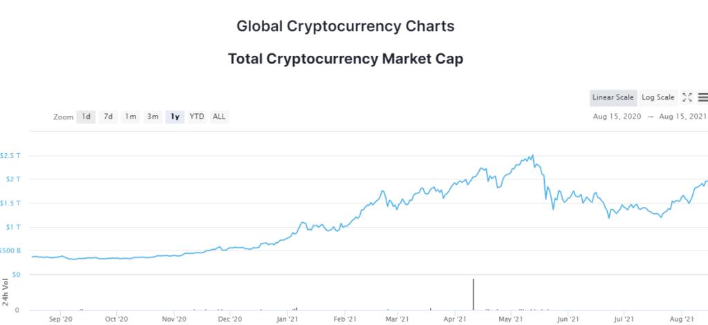 Ismét átlépte 2000 milliárd-ot a kriptovaluták piaci kapitalizációja
