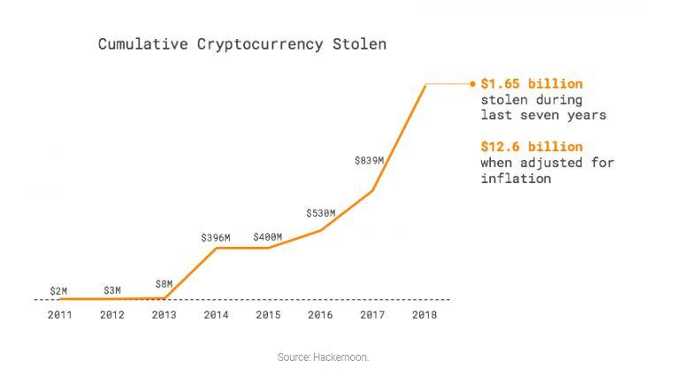 Miért kockázatos kriptotőzsdén tárolni a Bitcoin-t vagy egyéb kriptovalutát? - Elmagyarázzuk