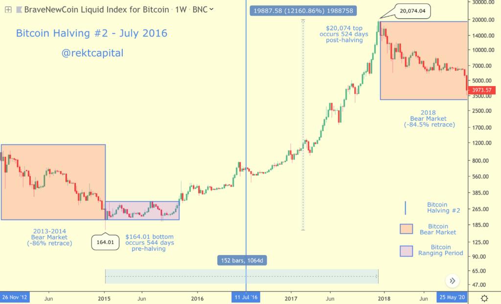 bitcoin masodik feleződés
